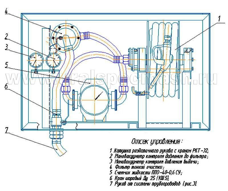 Схема отсека управления АТЗ-20 Scania 02025539