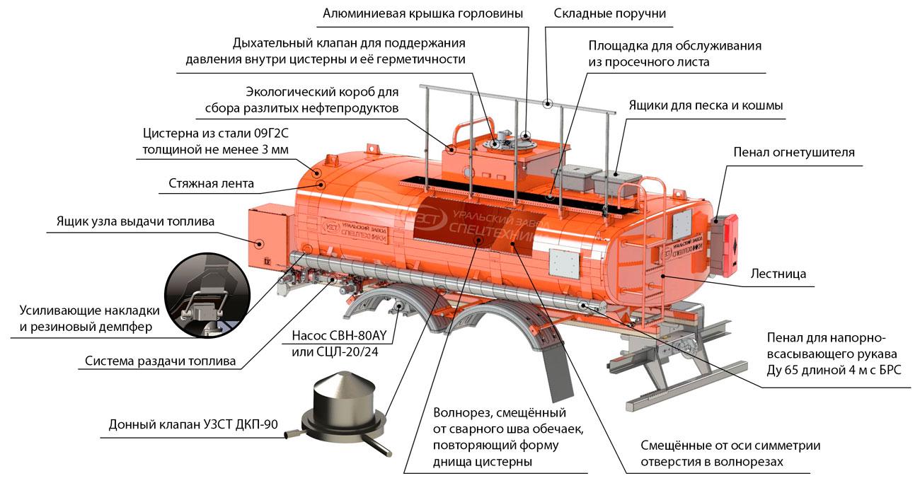 Схема автотопливозаправщика