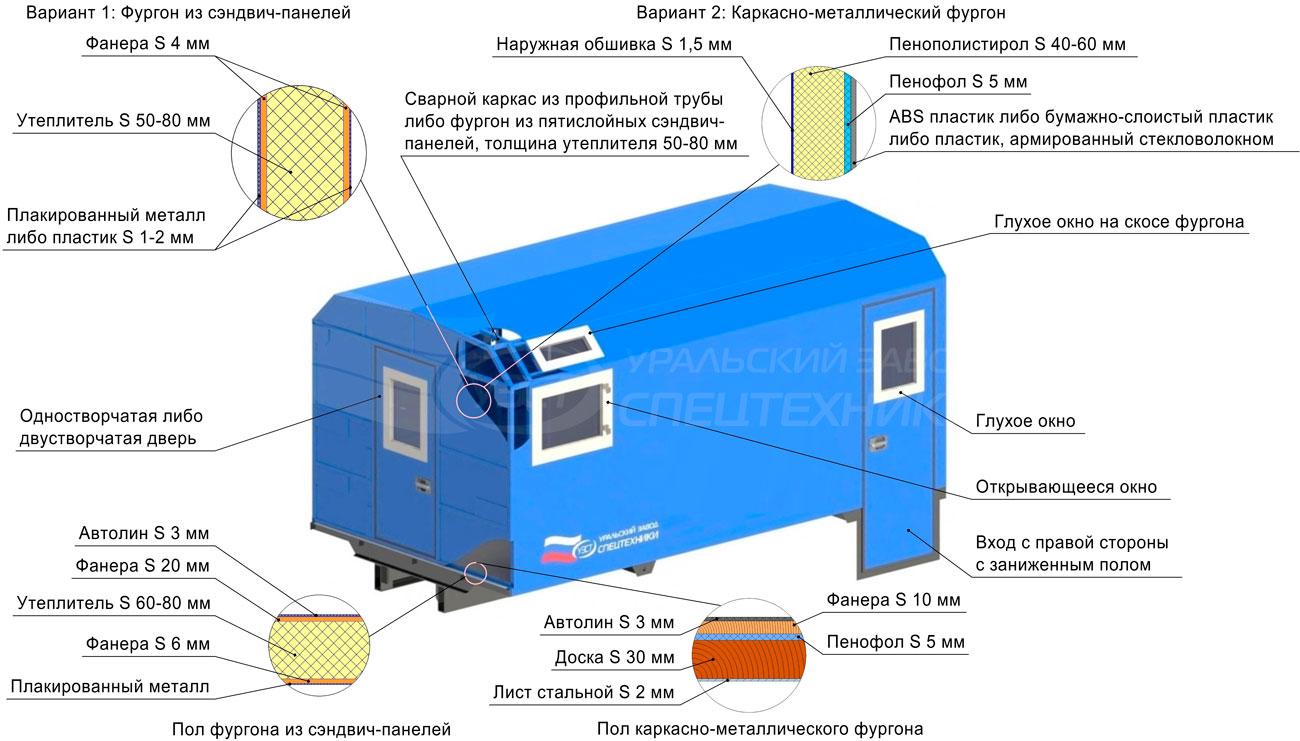 Схема передвижной мастерской УЗСТ