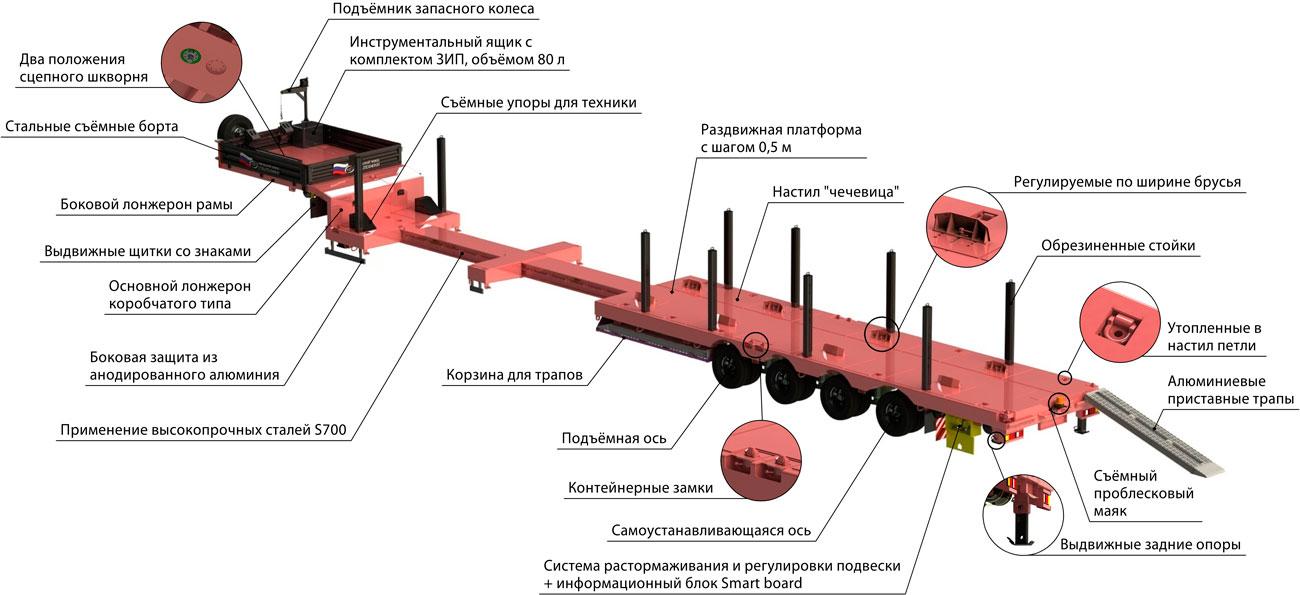 Конструктивные особенности телескопического полуприцепа-трала марки УЗСТ