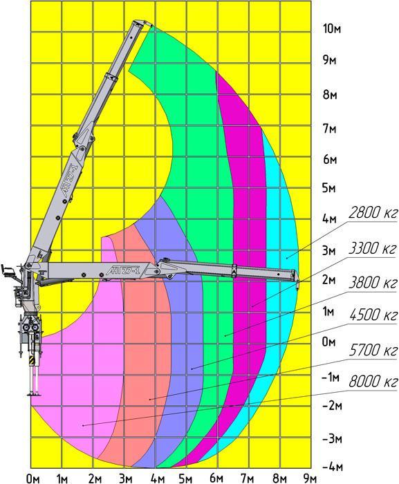 Грузовысотные характеристики КМУ АНТ 27-1