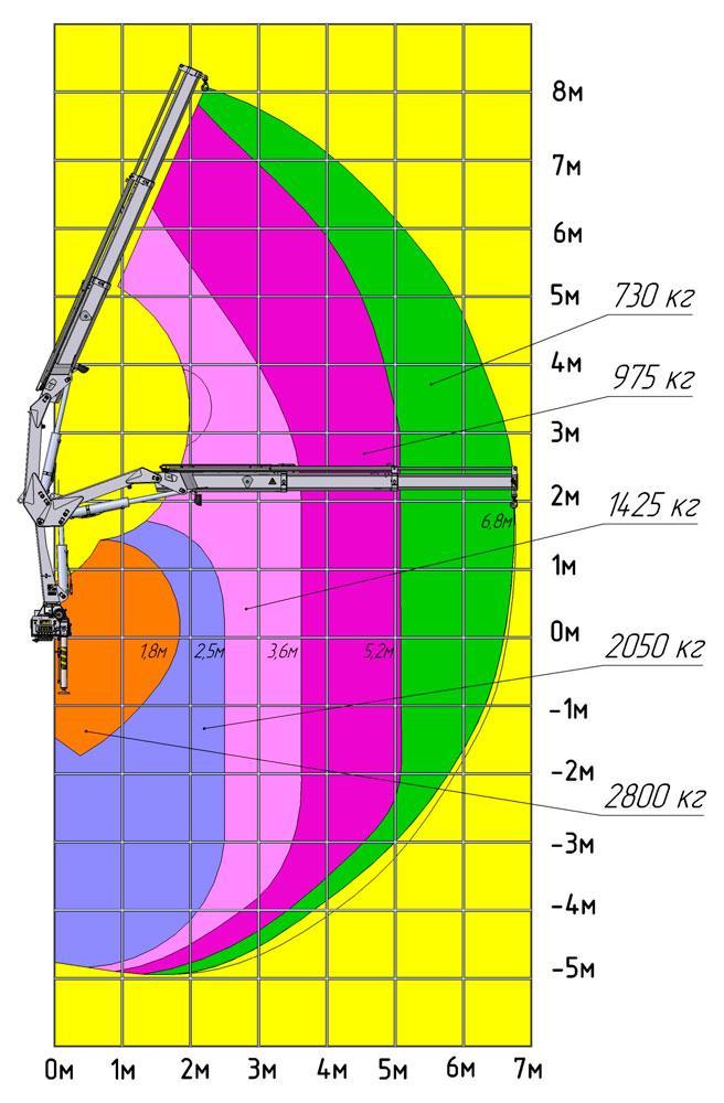 Грузовысотные характеристики КМУ АНТ 5-2