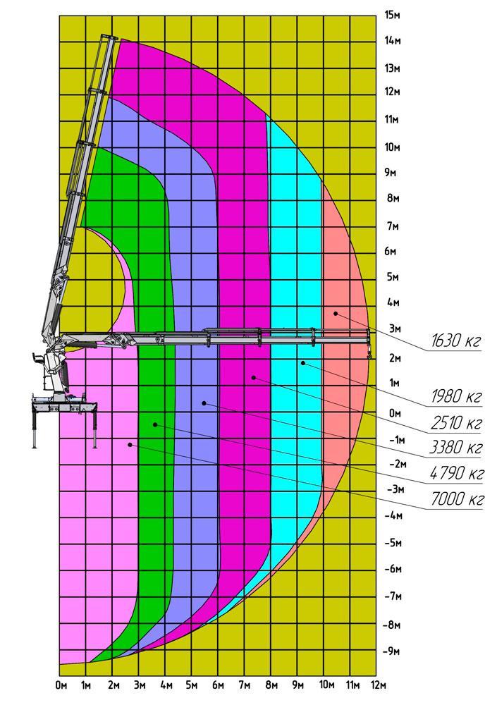 Грузовысотные характеристики КМУ АНТ 22-4